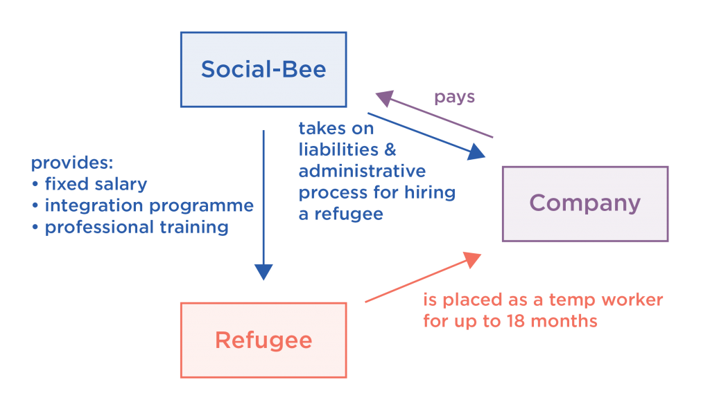 Social-Bee business model